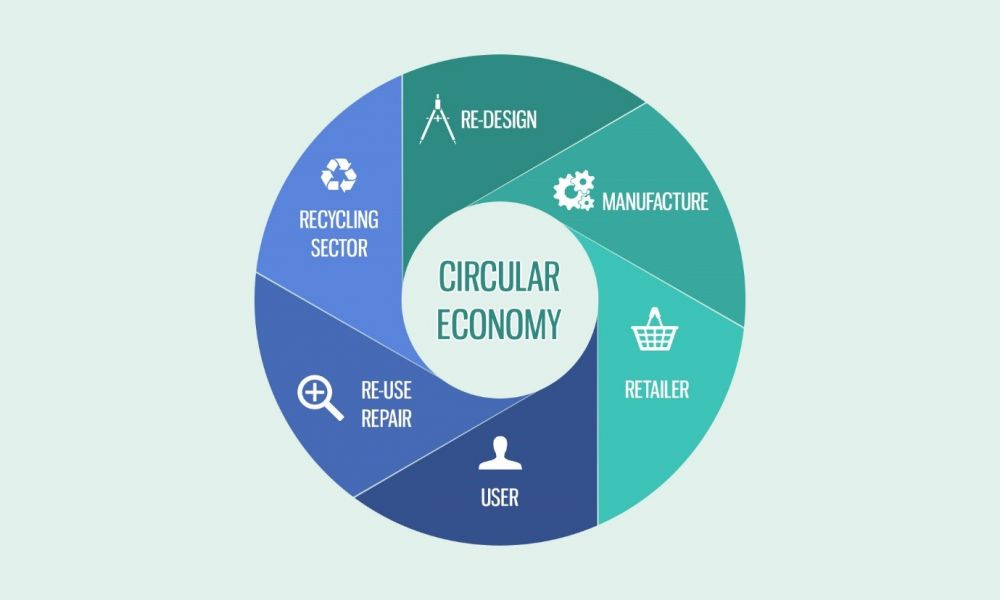 Circular economy flow | climateaction.otg