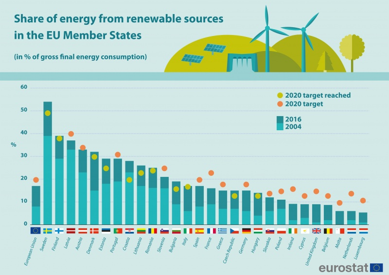 Europe Can Double Renewable Energy Share by 2030, Irena Says