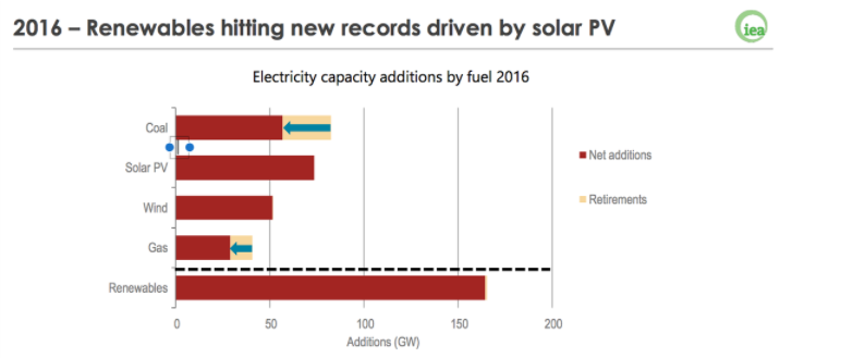 China leads the way to the global renewable energy