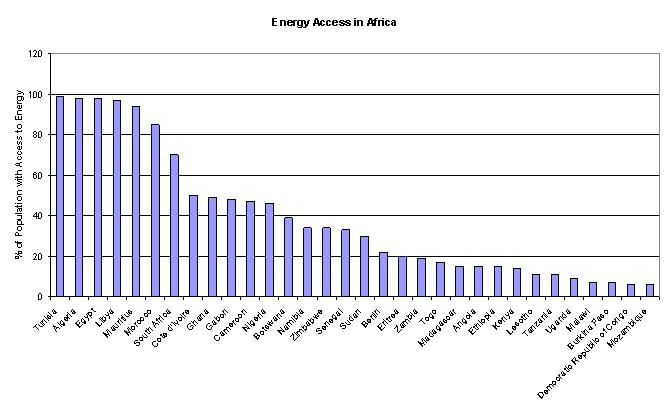 Energy access in Africa